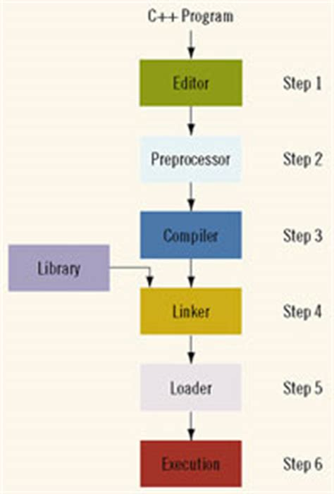 CS 150 Problem Solving and Programming I - csoduedu